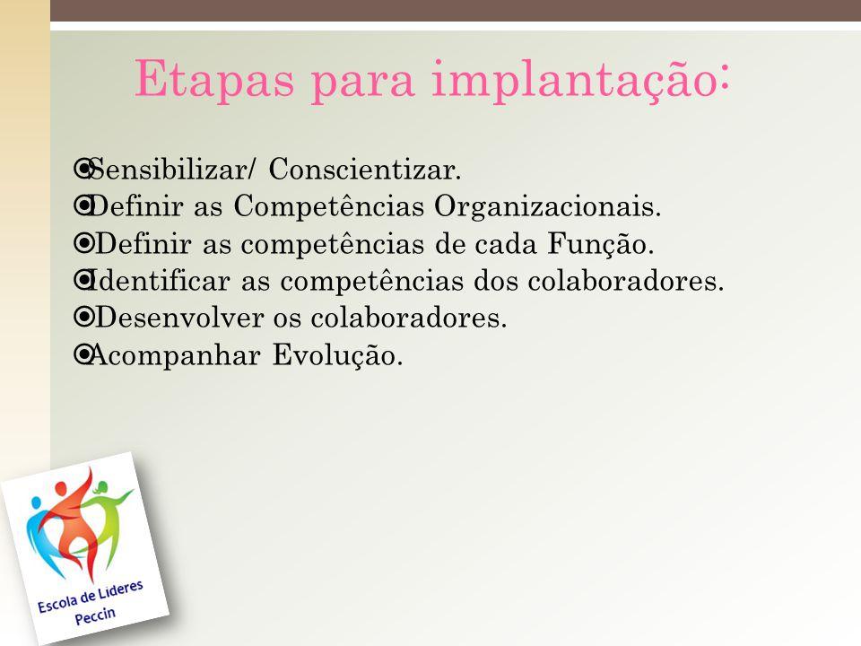 Etapas para implantação: Sensibilizar/ Conscientizar.