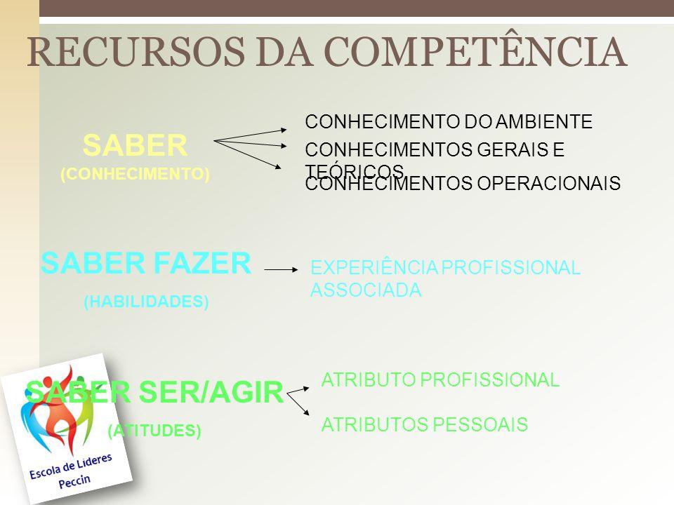 RECURSOS DA COMPETÊNCIA SABER (CONHECIMENTO) SABER FAZER (HABILIDADES) SABER SER/AGIR (ATITUDES) CONHECIMENTO DO AMBIENTE CONHECIMENTOS GERAIS E TEÓRICOS CONHECIMENTOS OPERACIONAIS EXPERIÊNCIA PROFISSIONAL ASSOCIADA ATRIBUTO PROFISSIONAL ATRIBUTOS PESSOAIS