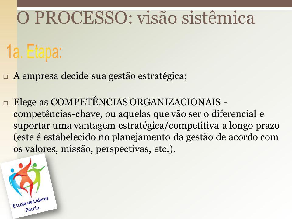 O PROCESSO: visão sistêmica A empresa decide sua gestão estratégica; Elege as COMPETÊNCIAS ORGANIZACIONAIS - competências-chave, ou aquelas que vão ser o diferencial e suportar uma vantagem estratégica/competitiva a longo prazo (este é estabelecido no planejamento da gestão de acordo com os valores, missão, perspectivas, etc.).