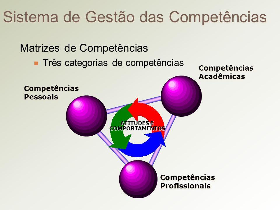 Sistema de Gestão das Competências Matrizes de Competências Três categorias de competências Competências Acadêmicas Competências Acadêmicas Competências Pessoais Competências Pessoais Competências Profissionais Competências Profissionais ATITUDES E COMPORTAMENTOS