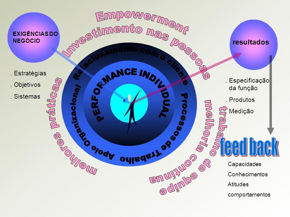 resultados.Especificação da função. Produtos. Medição EXIGÊNCIAS DO NEGÓCIO.
