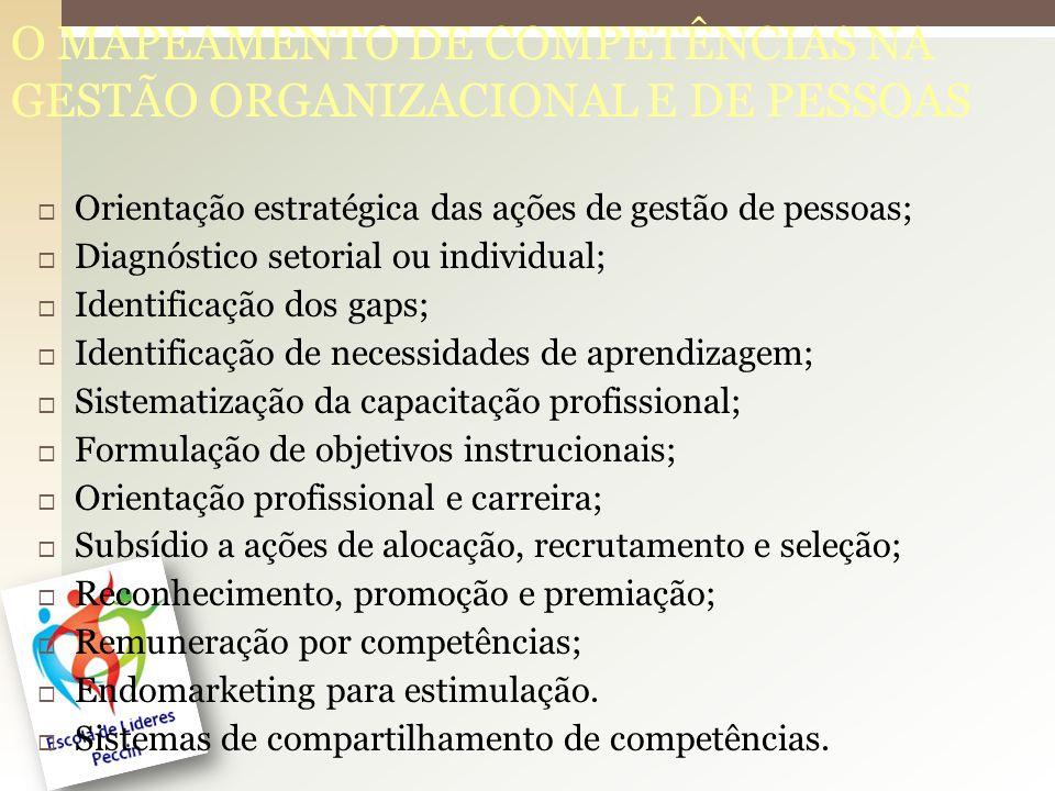 O MAPEAMENTO DE COMPETÊNCIAS NA GESTÃO ORGANIZACIONAL E DE PESSOAS Orientação estratégica das ações de gestão de pessoas; Diagnóstico setorial ou individual; Identificação dos gaps; Identificação de necessidades de aprendizagem; Sistematização da capacitação profissional; Formulação de objetivos instrucionais; Orientação profissional e carreira; Subsídio a ações de alocação, recrutamento e seleção; Reconhecimento, promoção e premiação; Remuneração por competências; Endomarketing para estimulação.