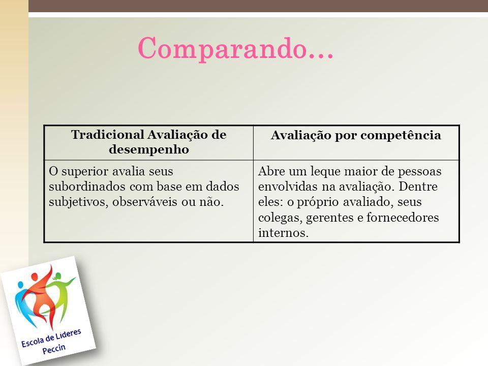 Comparando… Tradicional Avaliação de desempenho Avaliação por competência O superior avalia seus subordinados com base em dados subjetivos, observáveis ou não.
