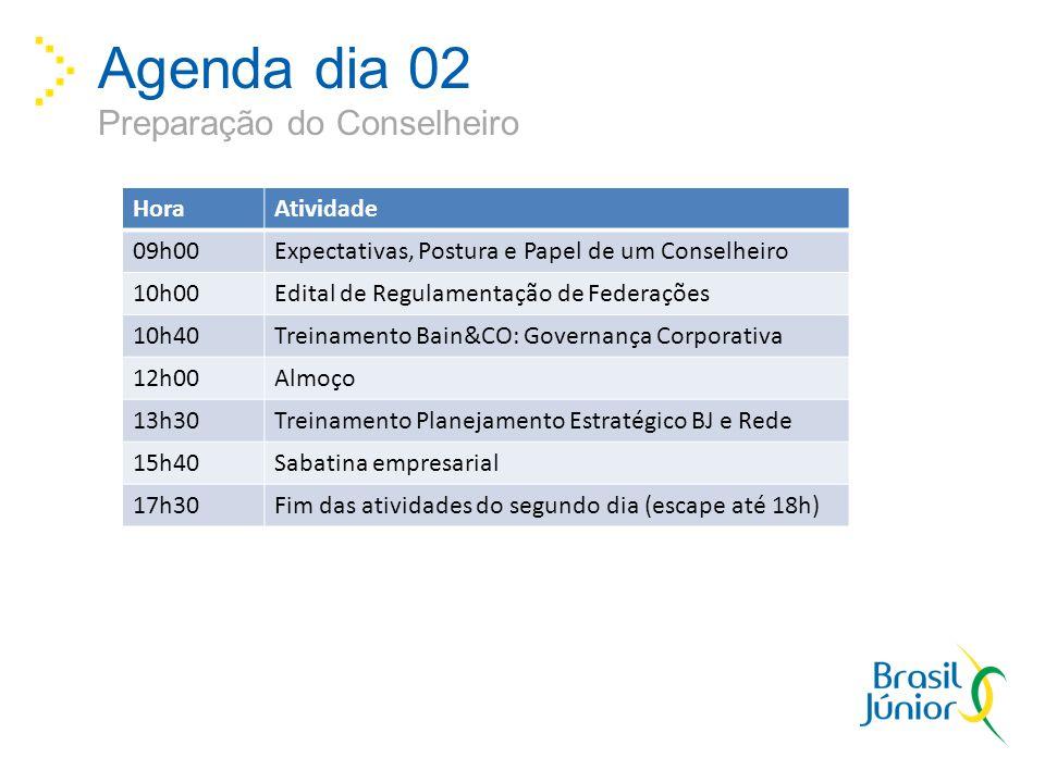 Agenda dia 02 Preparação do Conselheiro HoraAtividade 09h00Expectativas, Postura e Papel de um Conselheiro 10h00Edital de Regulamentação de Federações