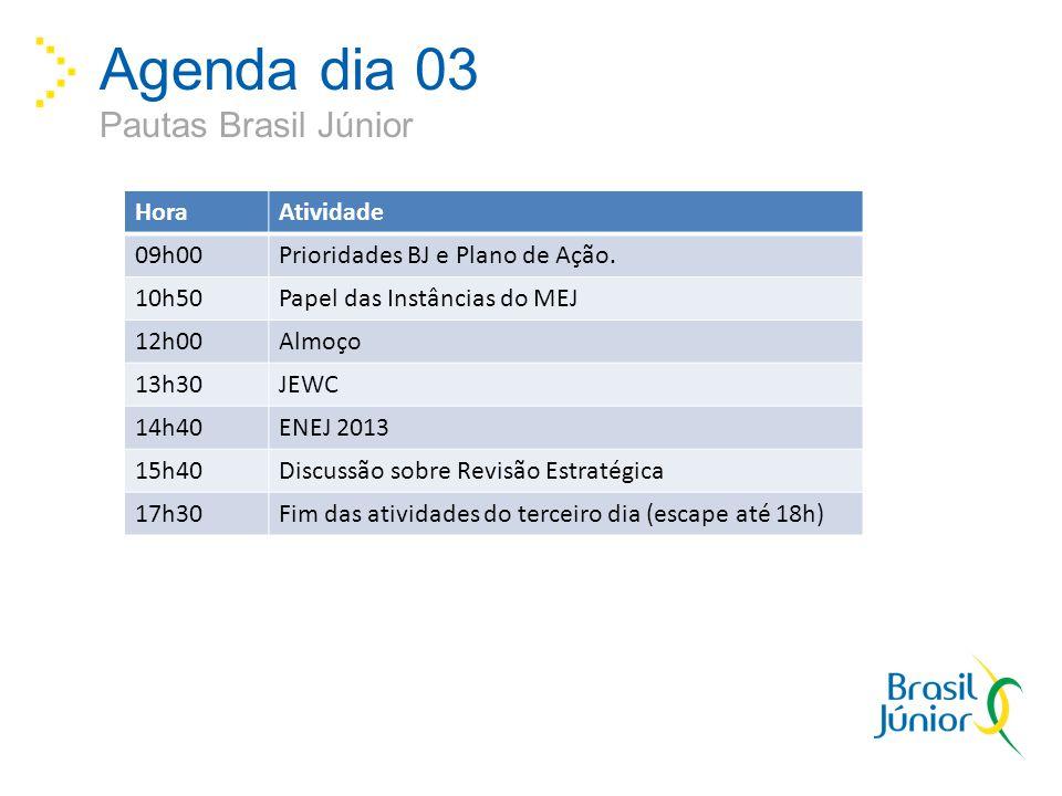 Agenda dia 03 Pautas Brasil Júnior HoraAtividade 09h00Prioridades BJ e Plano de Ação. 10h50Papel das Instâncias do MEJ 12h00Almoço 13h30JEWC 14h40ENEJ