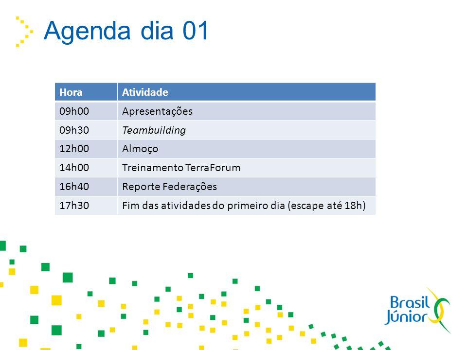 Agenda dia 01 HoraAtividade 09h00Apresentações 09h30Teambuilding 12h00Almoço 14h00Treinamento TerraForum 16h40Reporte Federações 17h30Fim das atividad