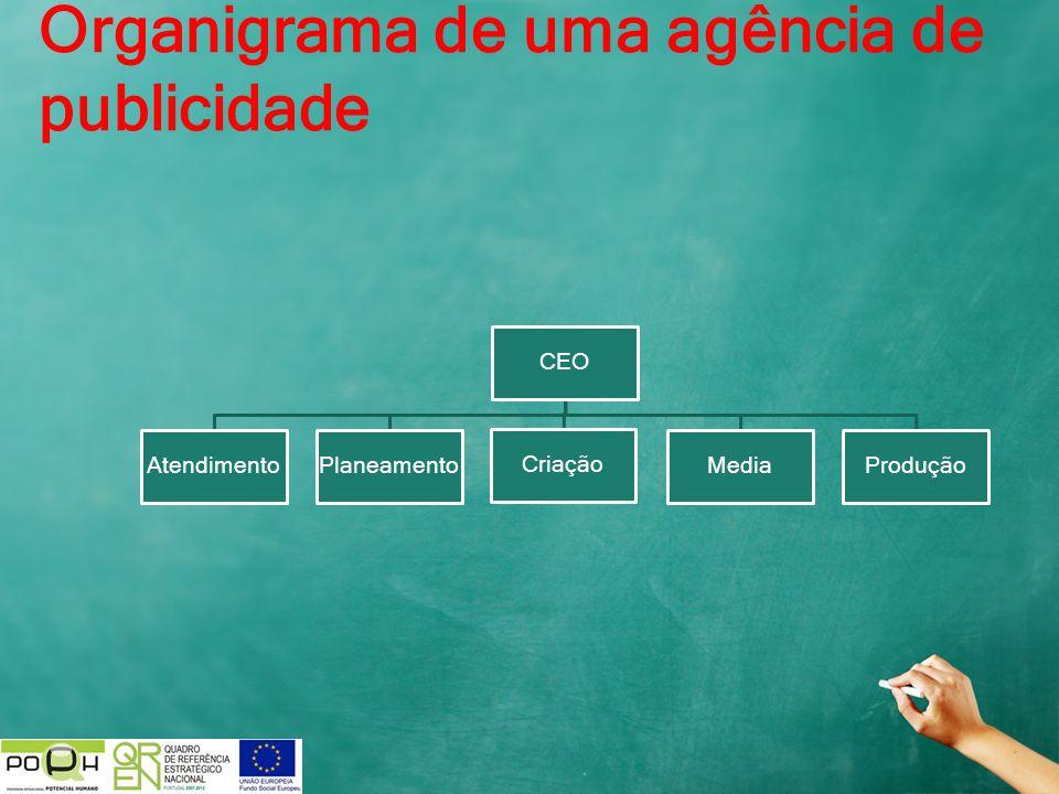 Organigrama de uma agência de publicidade CEO AtendimentoPlaneamento Criação MediaProdução