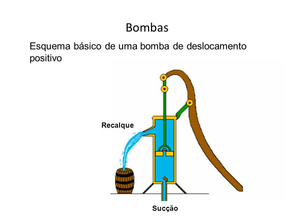 Bombas Esquema básico de uma bomba de deslocamento positivo Sucção Recalque