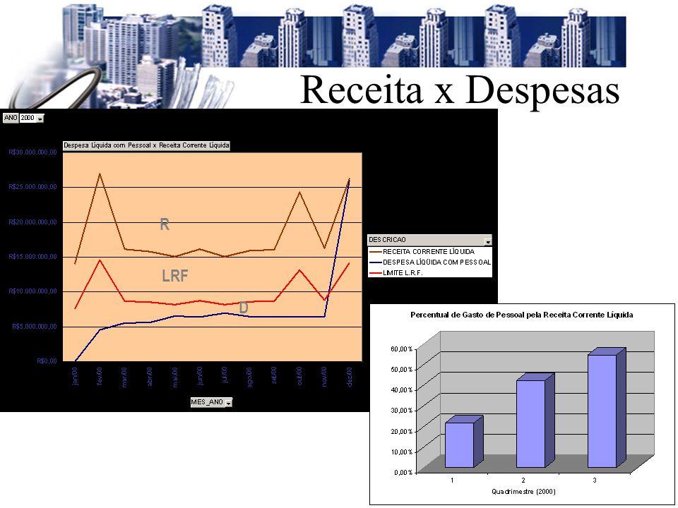 Setembro/2001 R LRF D Receita x Despesas