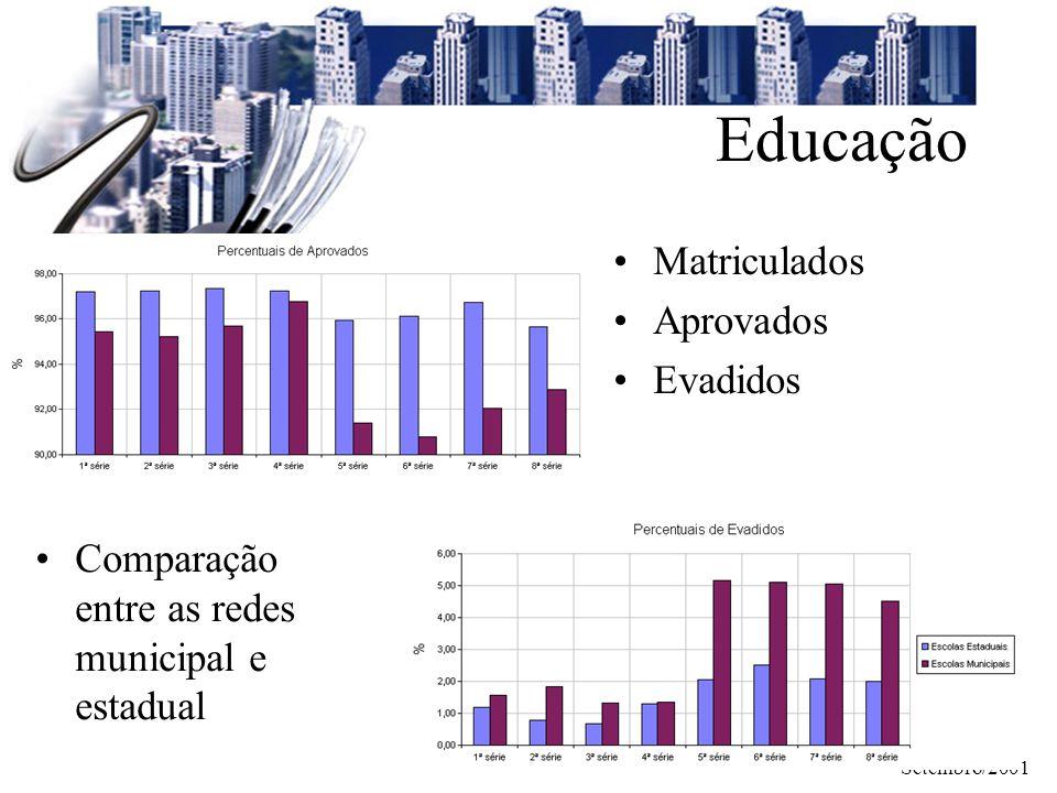 Setembro/2001 Educação Comparação entre as redes municipal e estadual Matriculados Aprovados Evadidos