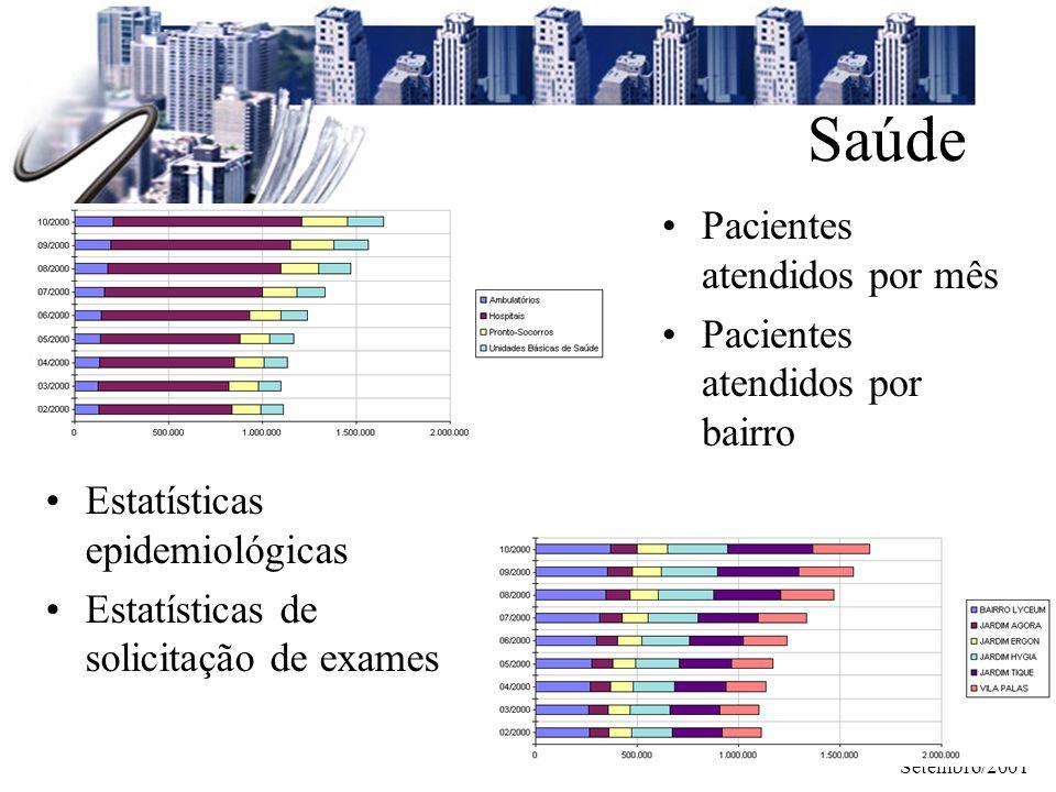 Setembro/2001 Saúde Estatísticas epidemiológicas Estatísticas de solicitação de exames Pacientes atendidos por mês Pacientes atendidos por bairro