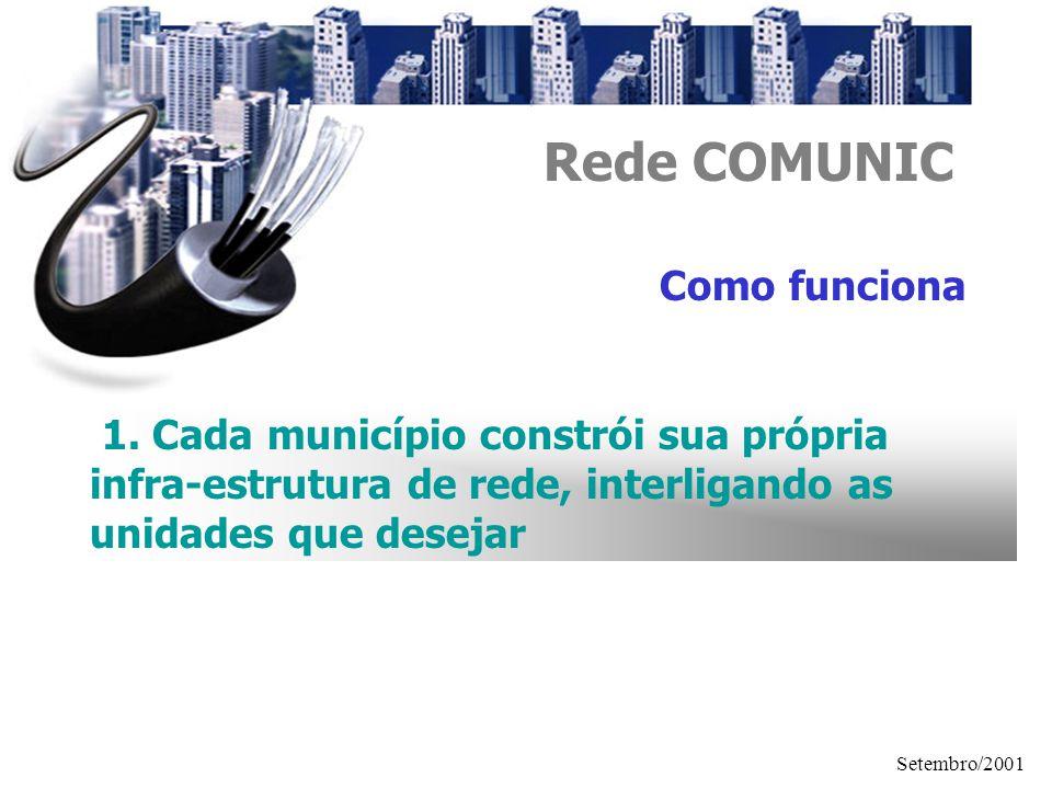 Setembro/2001 Rede COMUNIC Como funciona 1. Cada município constrói sua própria infra-estrutura de rede, interligando as unidades que desejar