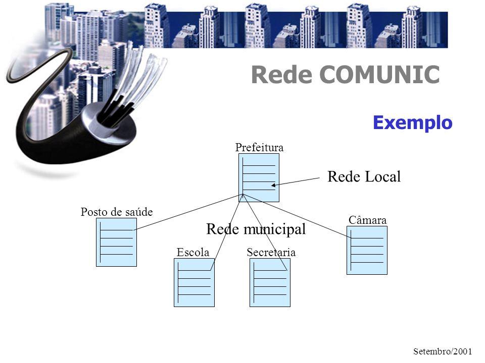 Setembro/2001 Rede COMUNIC Exemplo Prefeitura Posto de saúde EscolaSecretaria Câmara Rede Local Rede municipal