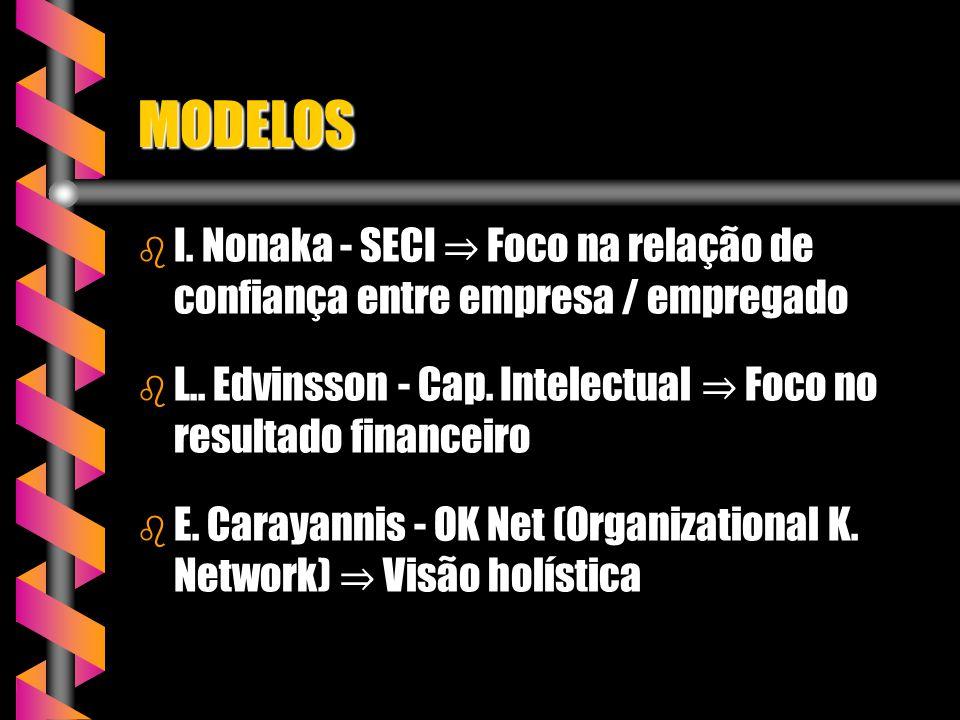 MODELOS b I. Nonaka - SECI Foco na relação de confiança entre empresa / empregado b L.. Edvinsson - Cap. Intelectual Foco no resultado financeiro b E.