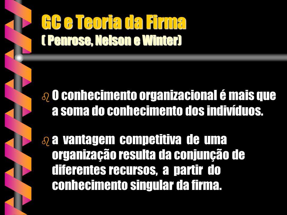 GC e Teoria da Firma ( Penrose, Nelson e Winter) b O conhecimento organizacional é mais que a soma do conhecimento dos indivíduos. b a vantagem compet
