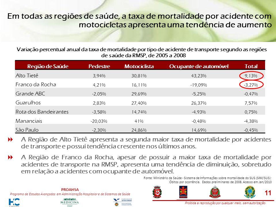 Proibida a reprodução por qualquer meio, sem autorização PROAHSA Programa de Estudos Avançados em Administração Hospitalar e de Sistemas de Saúde Em todas as regiões de saúde, a taxa de mortalidade por acidente com motocicletas apresenta uma tendência de aumento Variação percentual anual da taxa de mortalidade por tipo de acidente de transporte segundo as regiões de saúde da RMSP, de 2005 a 2008 Região de Saúde PedestreMotociclista Ocupante de automóvel Total Alto Tietê 3,94%30,81%43,23%9,13% Franco da Rocha 4,21%16,11%-19,09%-3,27% Grande ABC -2,05%29,69%-5,25%-0,47% Guarulhos 2,83%27,40%26,37%7,57% Rota dos Bandeirantes -3,58%14,74%-4,93%0,75% Mananciais -20,03%41%-0,48%-4,38% São Paulo -2,30%24,86%14,69%-0,45% A Região de Alto Tietê apresenta a segunda maior taxa de mortalidade por acidentes de transporte e possui tendência crescente nos últimos anos.