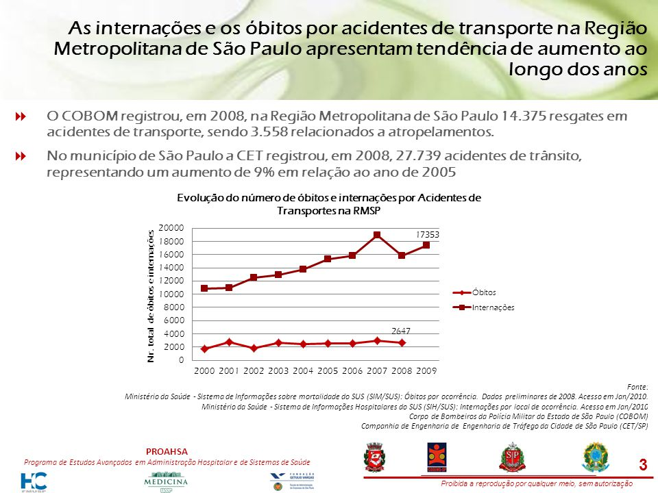 Proibida a reprodução por qualquer meio, sem autorização PROAHSA Programa de Estudos Avançados em Administração Hospitalar e de Sistemas de Saúde As internações e os óbitos por acidentes de transporte na Região Metropolitana de São Paulo apresentam tendência de aumento ao longo dos anos O COBOM registrou, em 2008, na Região Metropolitana de São Paulo 14.375 resgates em acidentes de transporte, sendo 3.558 relacionados a atropelamentos.