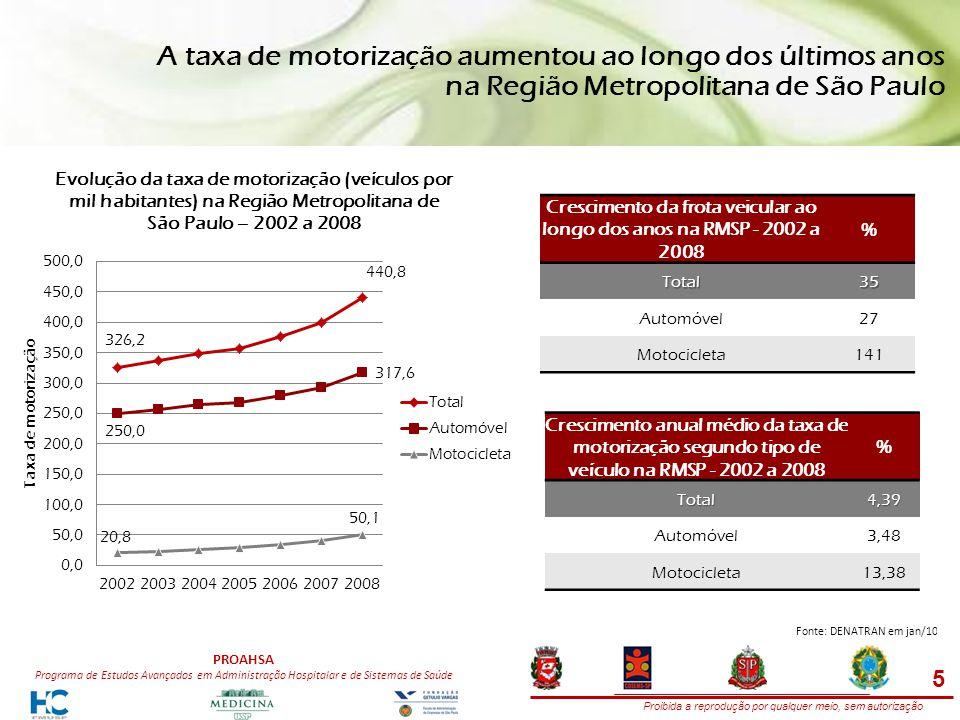 Proibida a reprodução por qualquer meio, sem autorização PROAHSA Programa de Estudos Avançados em Administração Hospitalar e de Sistemas de Saúde A taxa de motorização aumentou ao longo dos últimos anos na Região Metropolitana de São Paulo 5 Fonte: DENATRAN em jan/10 Crescimento da frota veicular ao longo dos anos na RMSP - 2002 a 2008 %Total35 Automóvel27 Motocicleta141 Crescimento anual médio da taxa de motorização segundo tipo de veículo na RMSP - 2002 a 2008 %Total4,39 Automóvel3,48 Motocicleta13,38