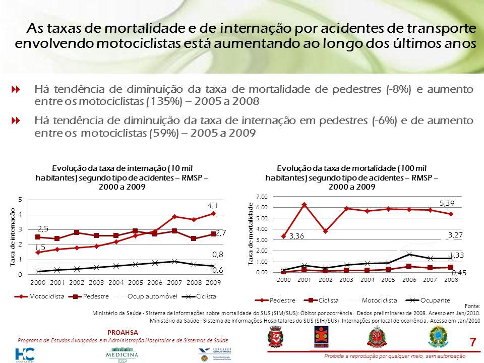 Proibida a reprodução por qualquer meio, sem autorização PROAHSA Programa de Estudos Avançados em Administração Hospitalar e de Sistemas de Saúde As taxas de mortalidade e de internação por acidentes de transporte envolvendo motociclistas está aumentando ao longo dos últimos anos Há tendência de diminuição da taxa de mortalidade de pedestres (-8%) e aumento entre os motociclistas (135%) – 2005 a 2008 Há tendência de diminuição da taxa de internação em pedestres (-6%) e de aumento entre os motociclistas (59%) – 2005 a 2009 Fonte: Ministério da Saúde - Sistema de Informações sobre mortalidade do SUS (SIM/SUS): Óbitos por ocorrência.