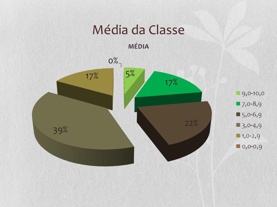 Média da Classe