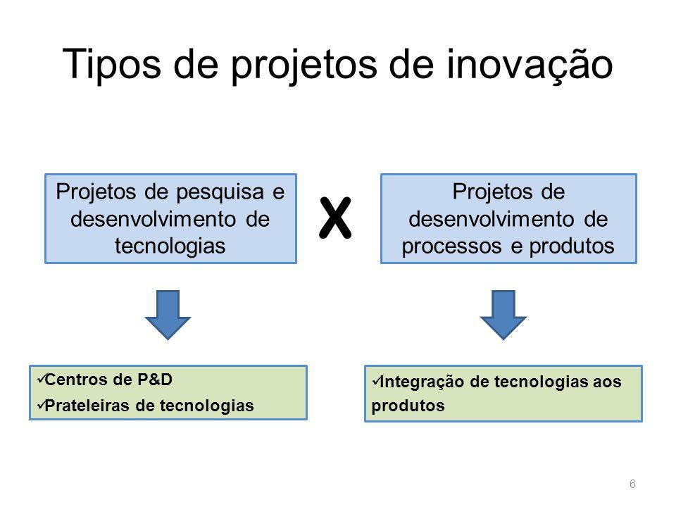 Sumário Objetivo Tipos de Projetos Tipos de Carteiras Modelo de Carteira de Projetos de Inovação Perguntas Considerações Finais 7