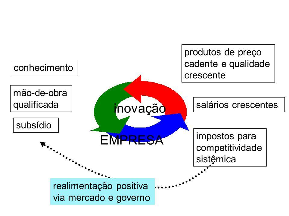 EMPRESA Inovação conhecimento sociedade impactos positivos sociedade EMPRESA E CONHECIMENTO