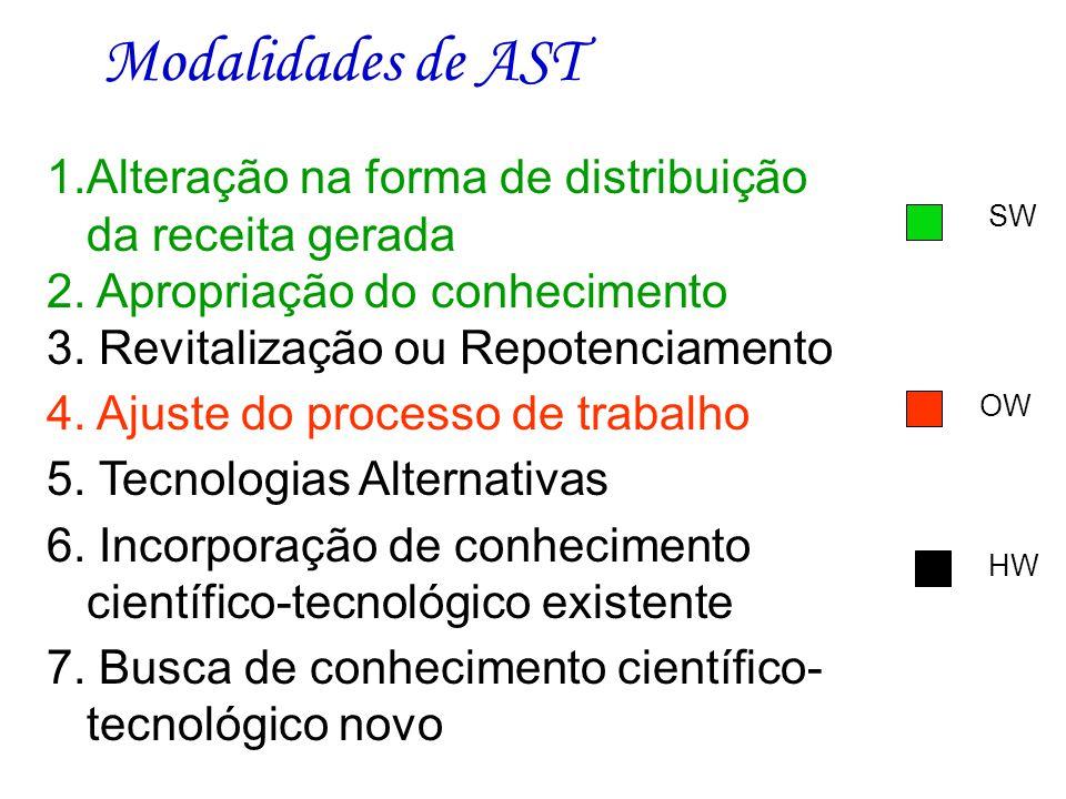 Adequação Sócio-técnica Tecnologia Social Economia Solidária