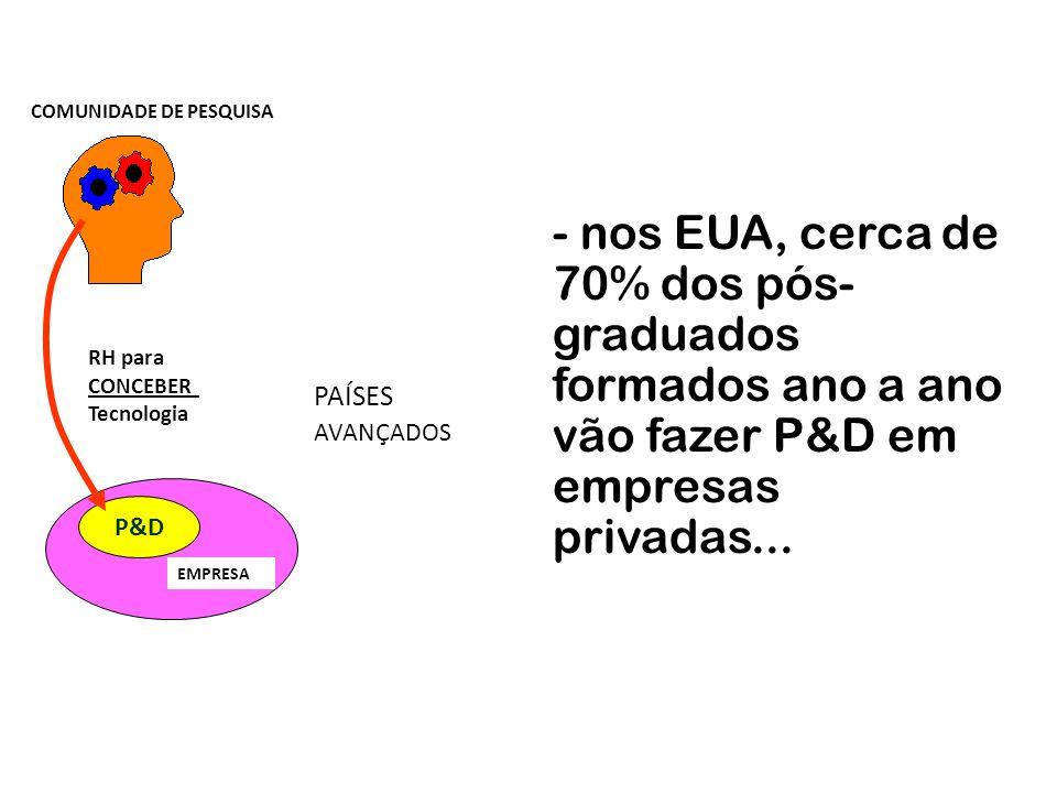 Países P&D/PIB máquinas e equip./PIB Brasil 0,35,3 Finlândia 3,55,7 EUA 2,65,9 OECD 2,26,9