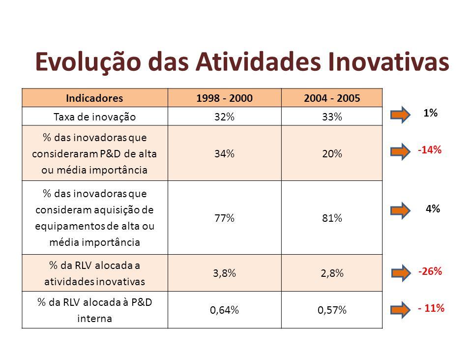 1. quem são as empresas inovadoras. 2. como gastam em inovação.