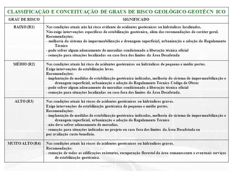 CLASSIFICAÇÃO E CONCEITUAÇÃO DE GRAUS DE RISCO GEOLÓGICO-GEOTÉCN ICO GRAU DE RISCOSIGNIFICADO BAIXO (R1)Nas condições atuais não há risco evidente de
