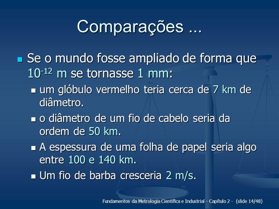 Fundamentos da Metrologia Científica e Industrial - Capítulo 2 - (slide 14/48) Comparações... Se o mundo fosse ampliado de forma que 10 -12 m se torna