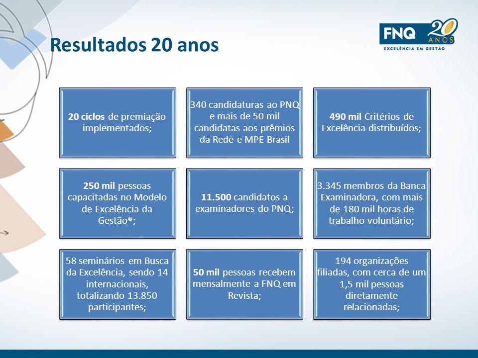 Resultados 20 anos 20 ciclos de premiação implementados; 340 candidaturas ao PNQ e mais de 50 mil candidatas aos prêmios da Rede e MPE Brasil 490 mil