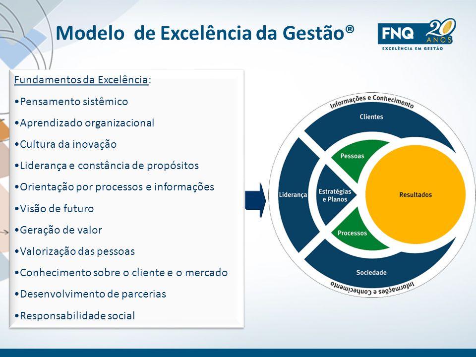 Modelo de Excelência da Gestão® Fundamentos da Excelência: Pensamento sistêmico Aprendizado organizacional Cultura da inovação Liderança e constância