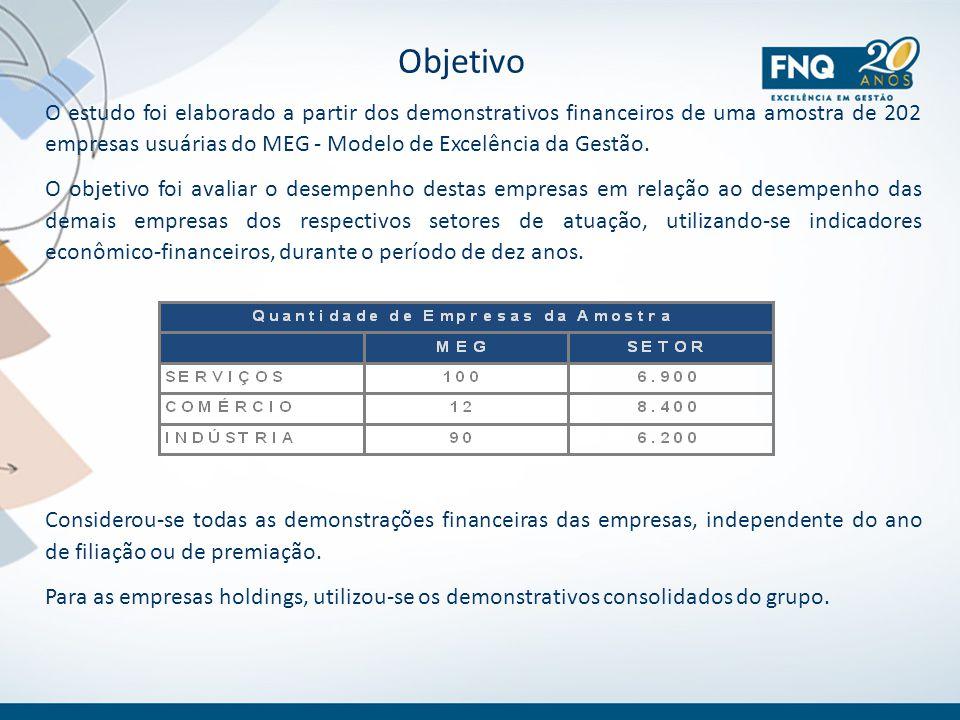 Objetivo O estudo foi elaborado a partir dos demonstrativos financeiros de uma amostra de 202 empresas usuárias do MEG - Modelo de Excelência da Gestã