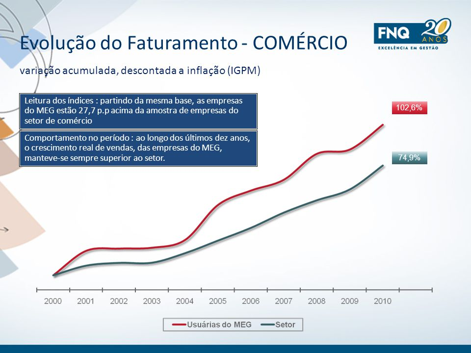 Evolução do Faturamento - COMÉRCIO variação acumulada, descontada a inflação (IGPM) 102,6% 74,9% Leitura dos índices : partindo da mesma base, as empr
