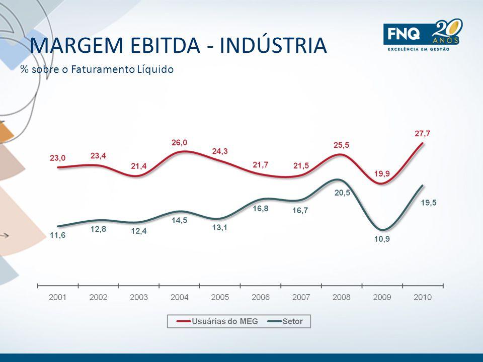 MARGEM EBITDA - INDÚSTRIA % sobre o Faturamento Líquido