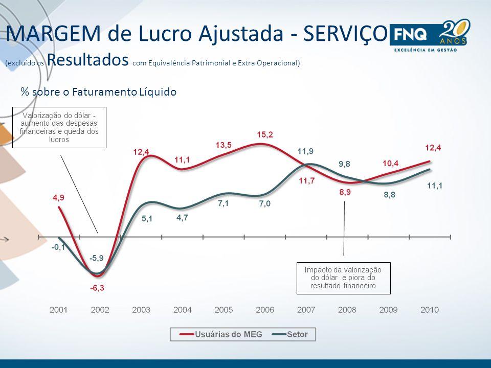 MARGEM de Lucro Ajustada - SERVIÇO (excluído os Resultados com Equivalência Patrimonial e Extra Operacional) % sobre o Faturamento Líquido Valorização