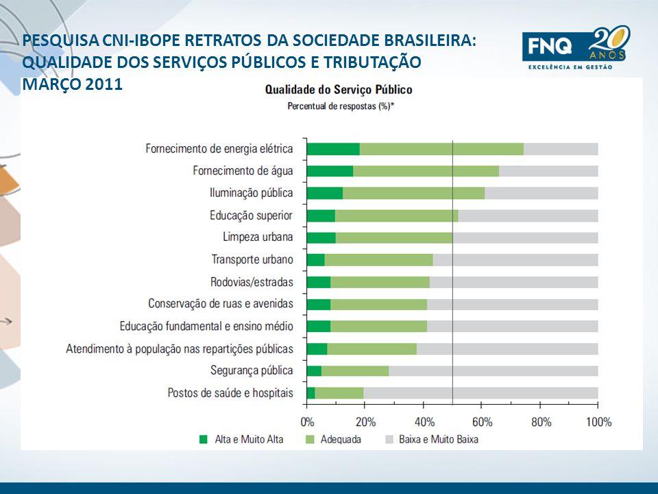 PESQUISA CNI-IBOPE RETRATOS DA SOCIEDADE BRASILEIRA: QUALIDADE DOS SERVIÇOS PÚBLICOS E TRIBUTAÇÃO MARÇO 2011