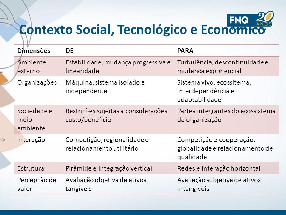 Contexto Social, Tecnológico e Econômico DimensõesDEPARA Ambiente externo Estabilidade, mudança progressiva e linearidade Turbulência, descontinuidade