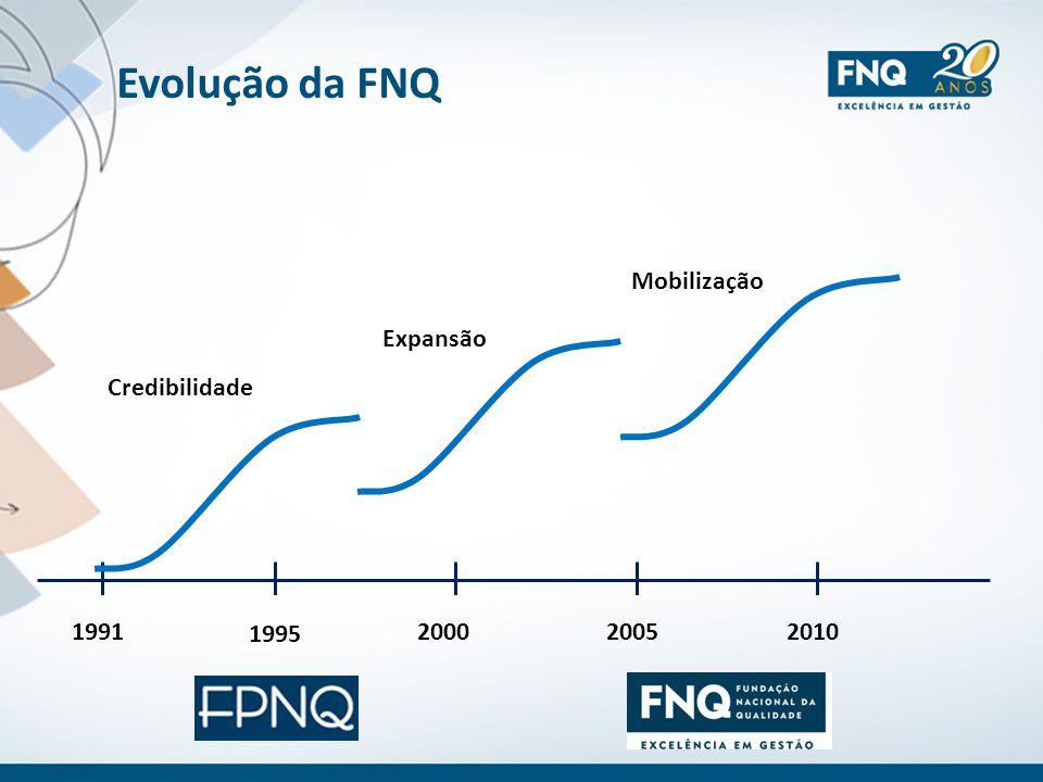 Evolução da FNQ 1995 1991200520102000 Credibilidade Expansão Mobilização