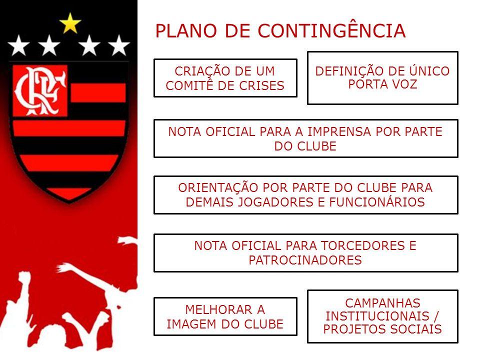 PLANO DE CONTINGÊNCIA CRIAÇÃO DE UM COMITÊ DE CRISES DEFINIÇÃO DE ÚNICO PORTA VOZ NOTA OFICIAL PARA A IMPRENSA POR PARTE DO CLUBE ORIENTAÇÃO POR PARTE DO CLUBE PARA DEMAIS JOGADORES E FUNCIONÁRIOS MELHORAR A IMAGEM DO CLUBE CAMPANHAS INSTITUCIONAIS / PROJETOS SOCIAIS NOTA OFICIAL PARA TORCEDORES E PATROCINADORES