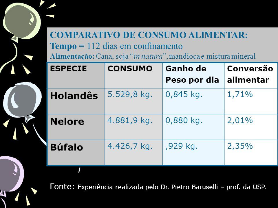Rendimento da Carcaça (Fonte: Unesp de Botucatú) EspéciesBúfalosNelores Peso aos 18 meses 504KG346KG Rendimentos de Carcaça 50%54% Carcaça Fria 16,812