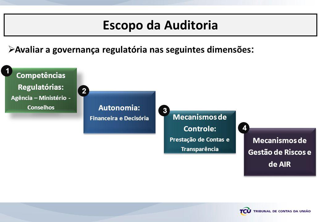 Avaliar a governança regulatória nas seguintes dimensões : Competências Regulatórias: Agência – Ministério - Conselhos Competências Regulatórias: Agên