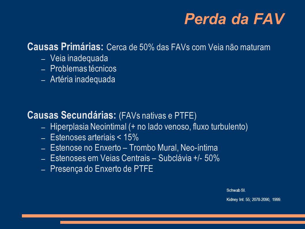 Perda da FAV Causas Primárias: Cerca de 50% das FAVs com Veia não maturam – Veia inadequada – Problemas técnicos – Artéria inadequada Causas Secundárias: (FAVs nativas e PTFE) – Hiperplasia Neointimal (+ no lado venoso, fluxo turbulento) – Estenoses arteriais < 15% – Estenose no Enxerto – Trombo Mural, Neo-íntima – Estenoses em Veias Centrais – Subclávia +/- 50% – Presença do Enxerto de PTFE Schwab SI.