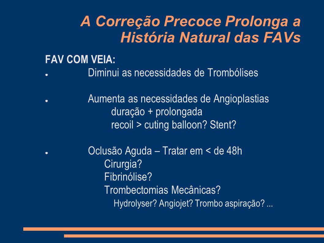 A Correção Precoce Prolonga a História Natural das FAVs FAV COM VEIA: Diminui as necessidades de Trombólises Aumenta as necessidades de Angioplastias duração + prolongada recoil > cuting balloon.