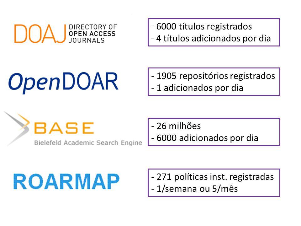 - 6000 títulos registrados - 4 títulos adicionados por dia - 1905 repositórios registrados - 1 adicionados por dia - 26 milhões - 6000 adicionados por dia - 271 políticas inst.