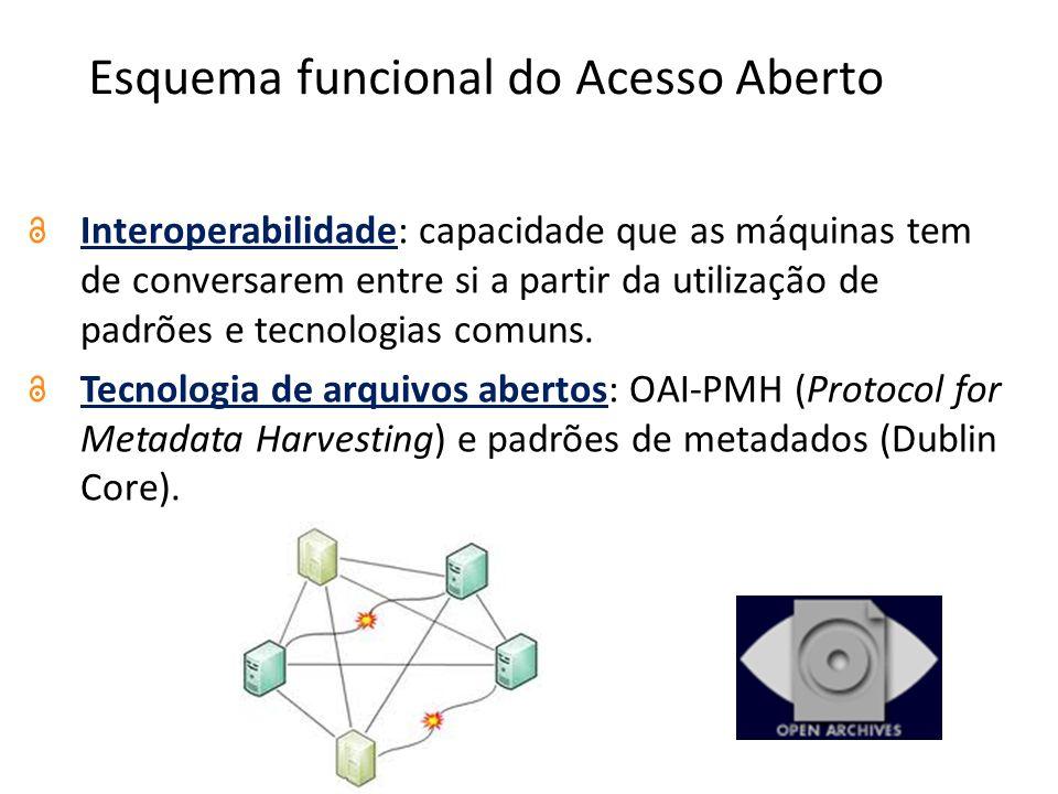 Esquema funcional do Acesso Aberto Interoperabilidade: capacidade que as máquinas tem de conversarem entre si a partir da utilização de padrões e tecnologias comuns.