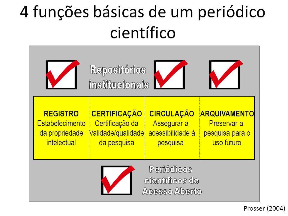 ARQUIVAMENTO Preservar a pesquisa para o uso futuro CIRCULAÇÃO Assegurar a acessibilidade à pesquisa CERTIFICAÇÃO Certificação da Validade/qualidade d
