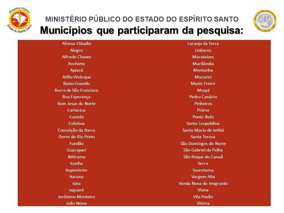 MINISTÉRIO PÚBLICO DO ESTADO DO ESPÍRITO SANTO Municípios que participaram da pesquisa: Afonso CláudioLaranja da Terra AlegreLinhares Alfredo ChavesMa