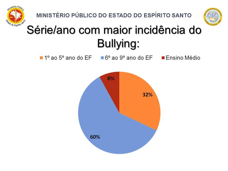 MINISTÉRIO PÚBLICO DO ESTADO DO ESPÍRITO SANTO Série/ano com maior incidência do Bullying: